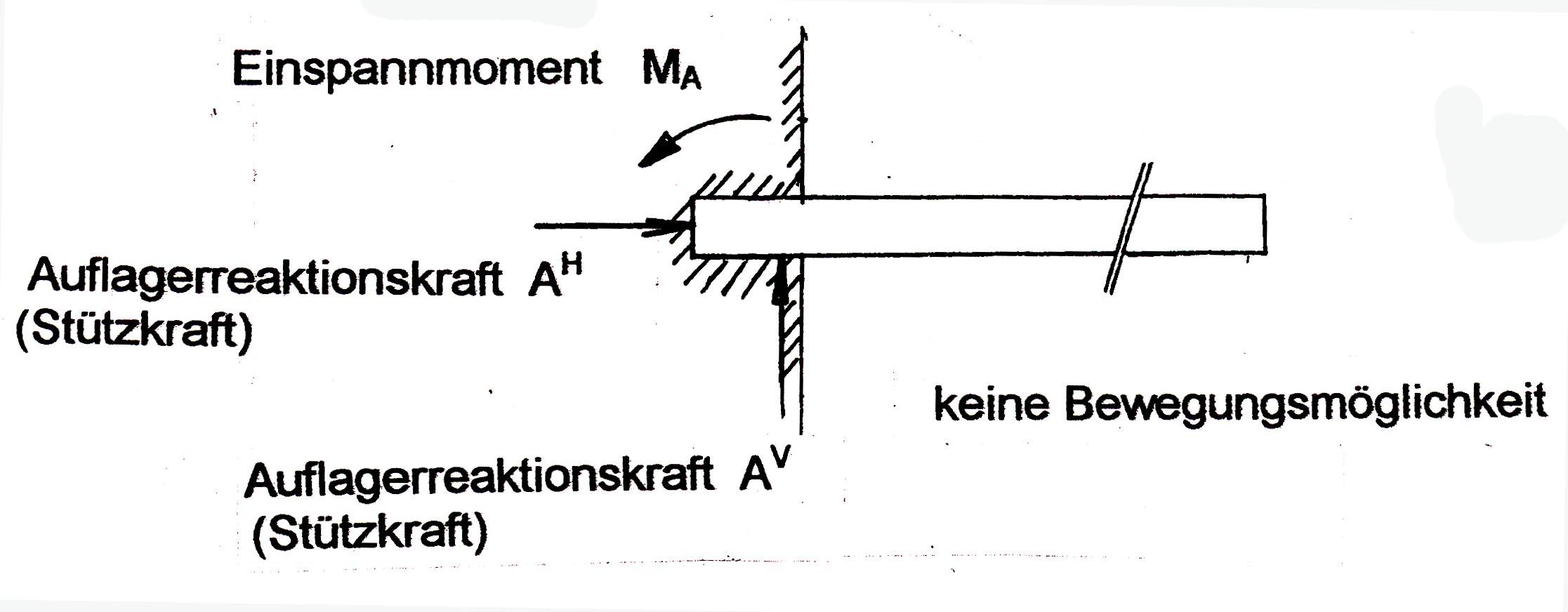 3 berechnung derauflagerreaktionskr fte. Black Bedroom Furniture Sets. Home Design Ideas